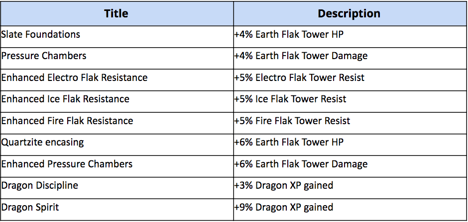 War Dragons New Research Tiers