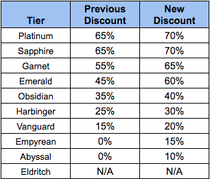 War Dragons - Tier Based Discounting