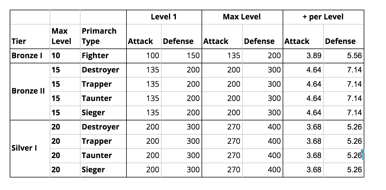 War Dragons - Primarch Stat Changes